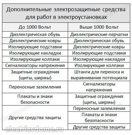 Электробезопасность и установках свыше 1000 вольт требования на вторую группу электробезопасности