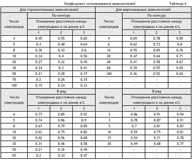 Удельное сопротивление грунта таблица